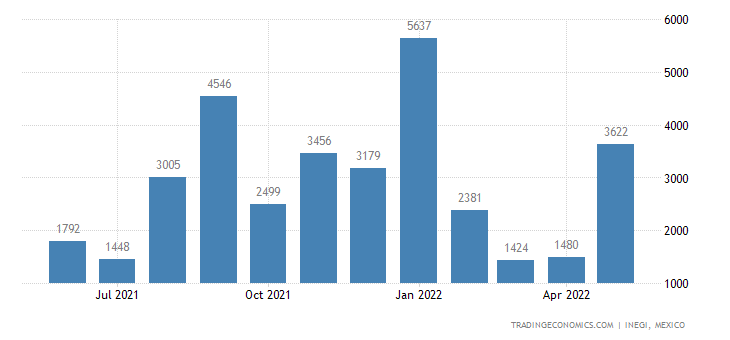 Mexico Exports of Industrial Or Laboratory Furnaces & Ov
