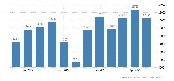 Mexico Exports of Inorganic Acids Nesoi & Inorganic Oxyg