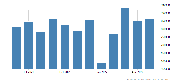 Mexico Exports of Instruments & Appliances Used In Medic