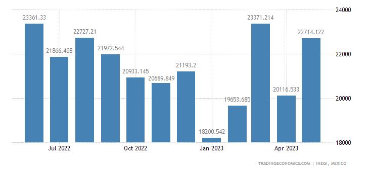 Mexico Exports of Intermediate Goods