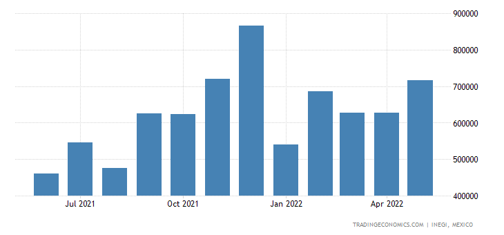 Mexico Exports of Iron & Steel