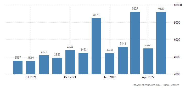 Mexico Exports of Kidney Beans, Incl White Pea Beans, Dr