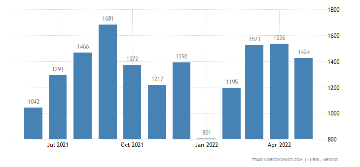 Mexico Exports of Knotted Netting of Twine, Cordage Or R