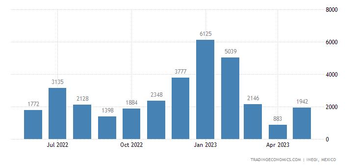 Mexico Exports of Live Plants Nesoi, Cutting & Slips, Mu