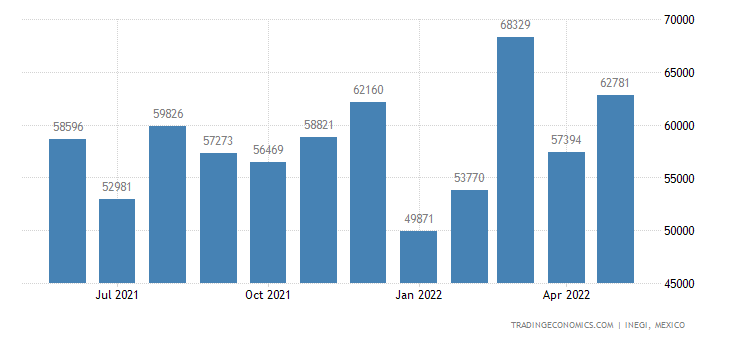 Mexico Exports of Made-up Articles of Textile Materials