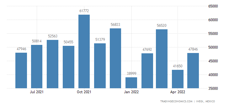 Mexico Exports of Mattress Suports, Articles of Bedding