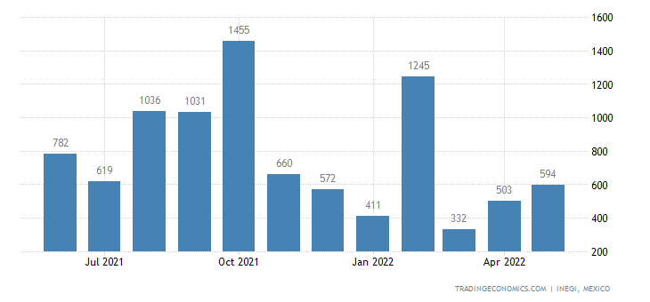 Mexico Exports of Meat & Edible Offal of Poultry