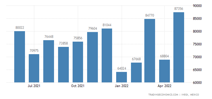 Mexico Exports of Meat of Swine (pork), Fresh, Chilled O