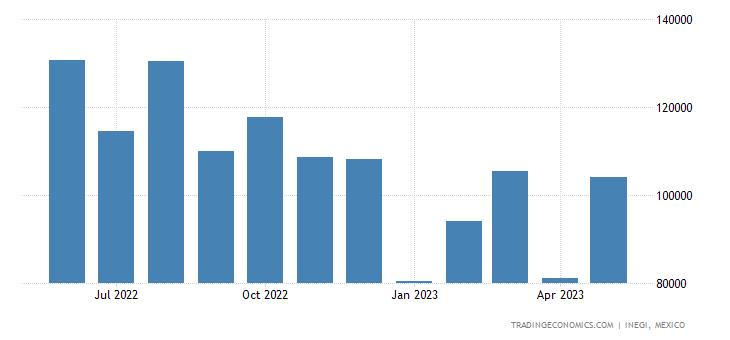 Mexico Exports of Men S Or Boys Suits, Ensembles, Suit-t