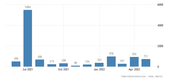 Mexico Exports of Merry-go-rounds, Boat-swings, Shooting