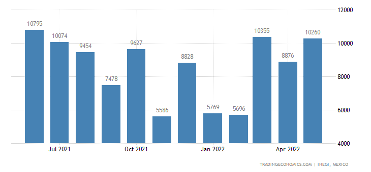 Mexico Exports of Milk & Cream, Concentrated Or With Add