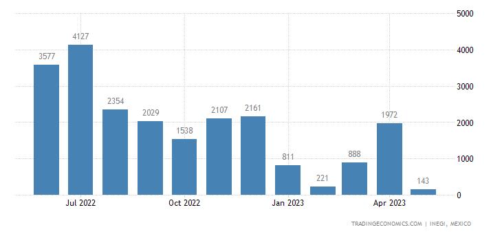 Mexico Exports of Mineral Fuels, Mineral Oils & Gasoil