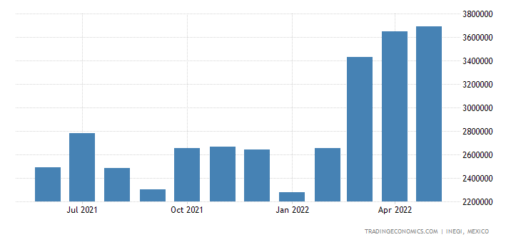 Mexico Exports of Mineral Fuels, Mineral Oils & Products