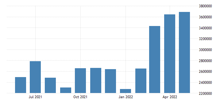 Mexico Exports - Mineral Fuels, Mineral Oils & Products Distillation