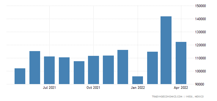 Mexico Exports of Miscellaneous Edible Preparations