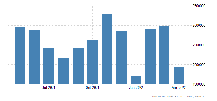 Mexico Exports of Motor Vehicles For The Transport of Go
