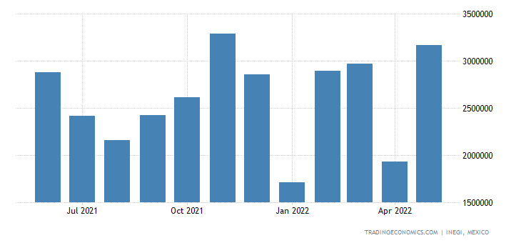 Mexico Exports - Motor Vehicles For The Transport Of Goods