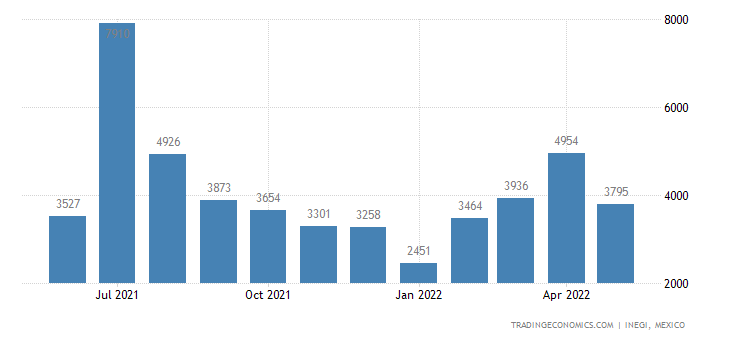 Mexico Exports of Narrow Woven Fabrics