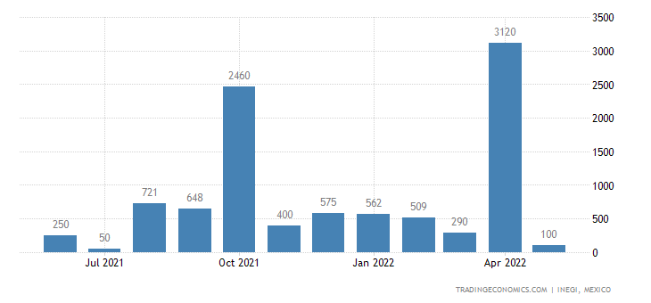 Mexico Exports of Natural Gas, Gaseous