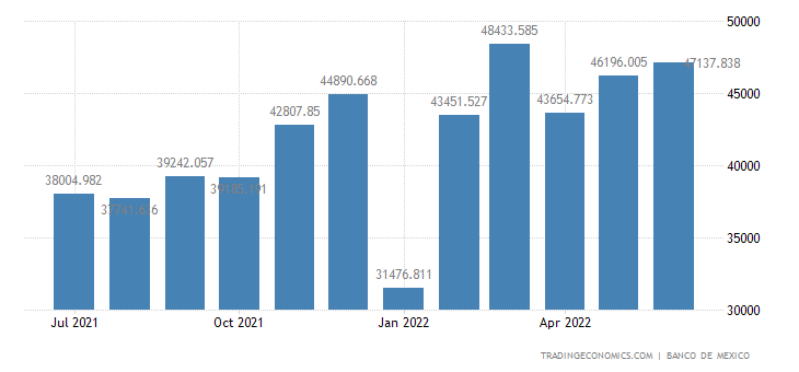 Mexico Exports of Non-petroleum, Total