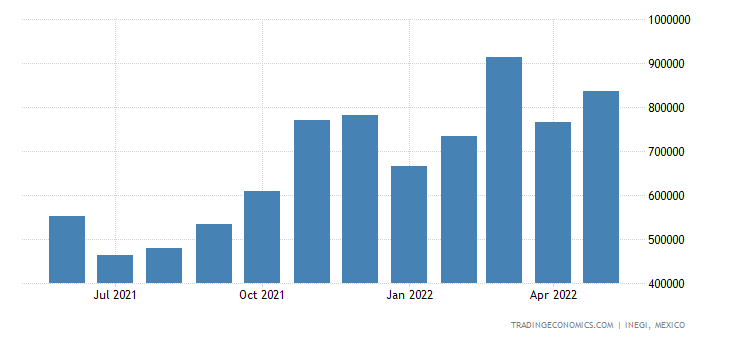 Mexico Exports of Not Classified Products