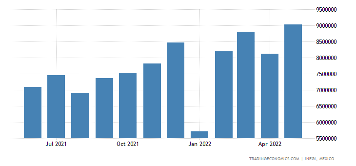 Mexico Exports - Nuclear Reactors, Boilers, Mach. & Equip.