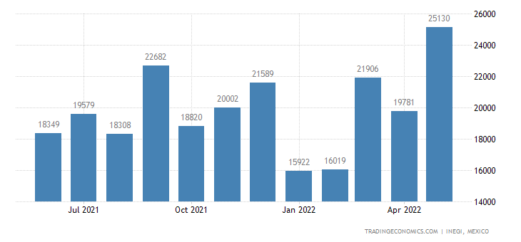 Mexico Exports of Oil Seeds & Oleaginous Fruits, Misc. G