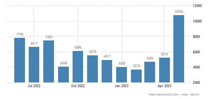 Mexico Exports of Oil Seeds & Oleaginous Fruits Nesoi, B