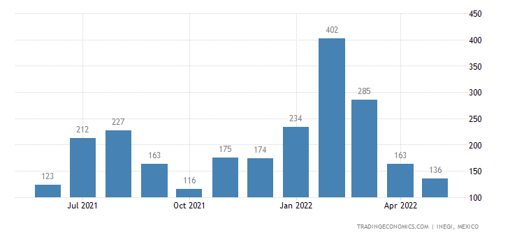 Mexico Exports of ols of Two Or More of The Headings To