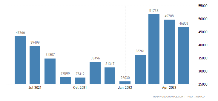 Mexico Exports of Onions & Shallots, Fresh Or Chilled
