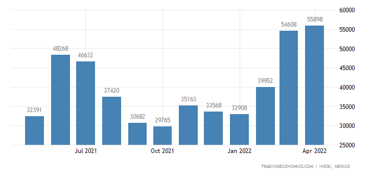 Mexico Exports of Onions, Shallots, Garlic, Leeks & Othe