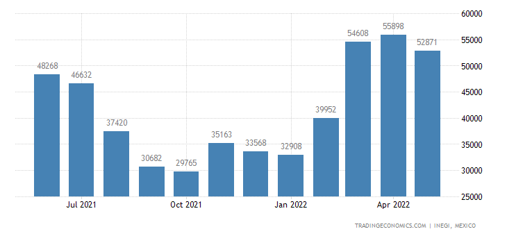 Mexico Exports of Onions, Shallots, Garlic, Leeks & Othe