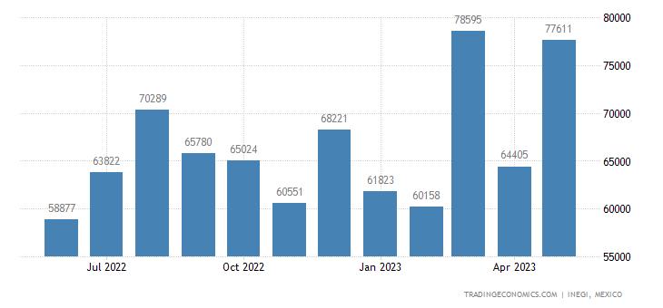 Mexico Exports of Optical Fibers & Optical Fiber Bundles