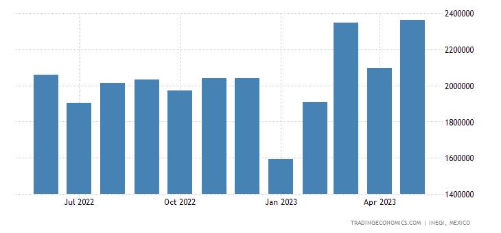 Mexico Exports of Optical, Measuring, Checking Instrumen