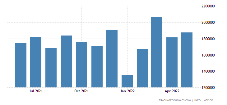 Mexico Exports - Optical, Measuring, Checking Instruments, Others