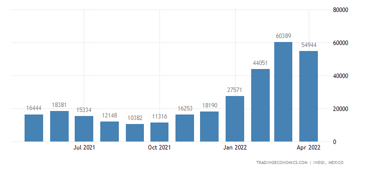 Mexico Exports of Orange Juice, Frozen, Whether Or Not S