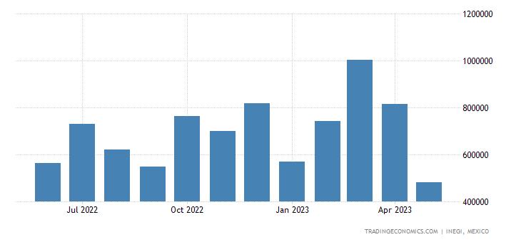 Mexico Exports of Ores Slag & Ash