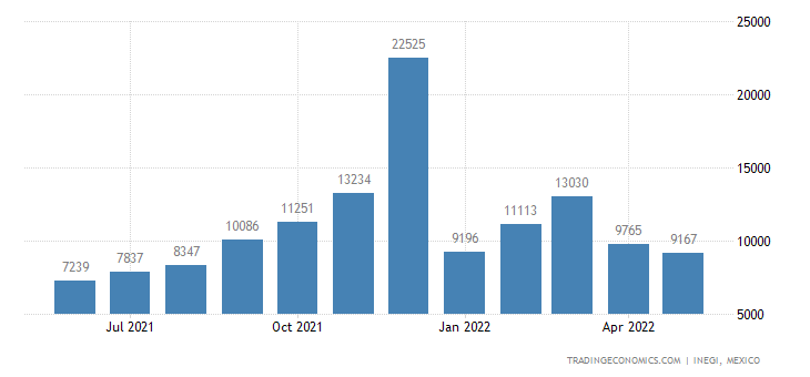 Mexico Exports of Pantyhose, Tights, Stockings, Socks &