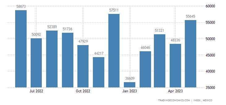 Mexico Exports of Parts For Television, Radio & Radar Ap