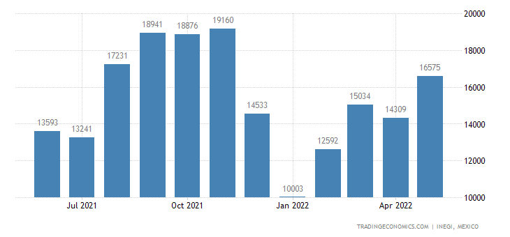 Mexico Exports of Parts of Railway Or Tramway Or Rolling