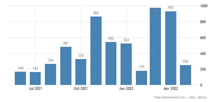 Mexico Exports of Peanuts, Roasted Or Not, Shelled Or Not