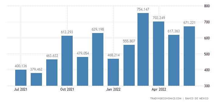 Mexico Exports of Petroleum Except Crude Oil