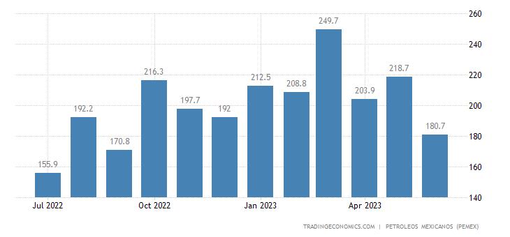 Mexico Exports of Petroleum - Fuel Oil