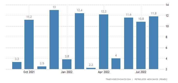 Mexico Exports of Petroleum - Gasoline