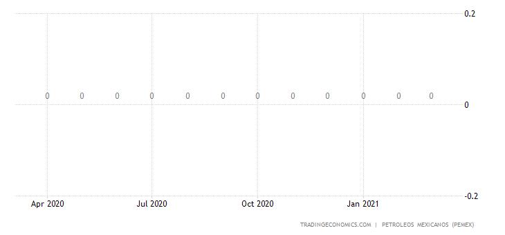 Mexico Exports of Petroleum - Jet Fuel