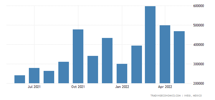 Mexico Exports of Petroleum Oils & Oils from Bituminous