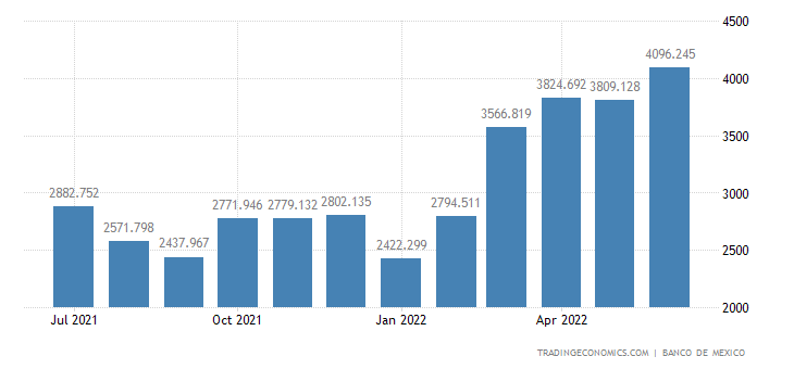 Mexico Exports of Petroleum, Total