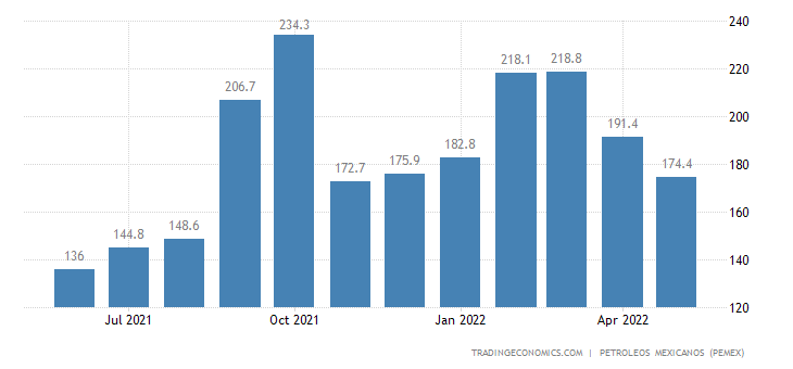 Mexico Exports of Petroleum