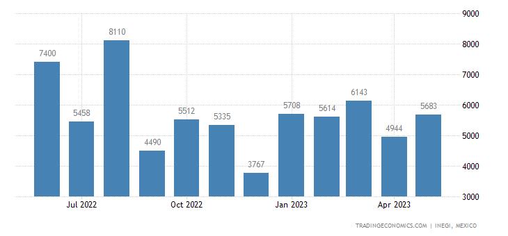 Mexico Exports of Phosphinates, Phosphates & Polyphospha