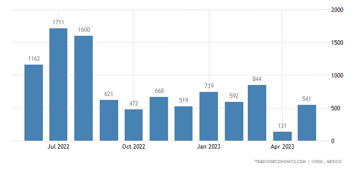 Mexico Exports of Pile Fabrics, Incl. Long Pile Fabrics